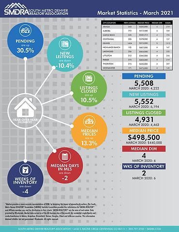 SMDRA-Market-Statistics-Mar-2021.jpeg