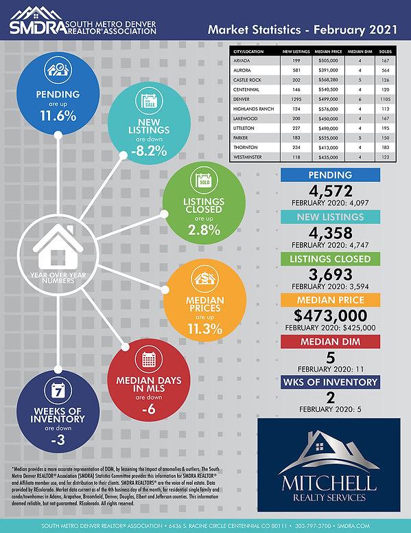 SMDRA-Market-Statistics-Feb-2021 .jpg
