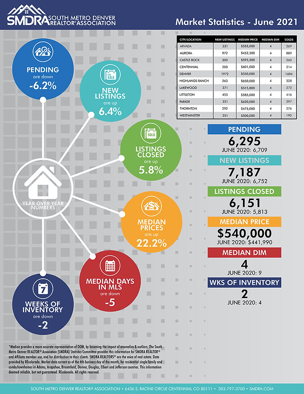 SMDRA Market Trends & Statistics - June 2021 shared by Mitchell Realty Services