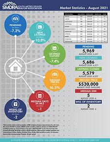 SMDRA-Market-Statistics-August-2021.png