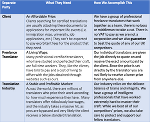 certified translation process infographic