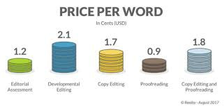 Price per word for certified translations
