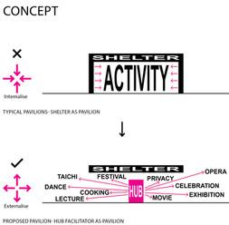 Proposed Pavilion- Hub Facilitator as Pavilion