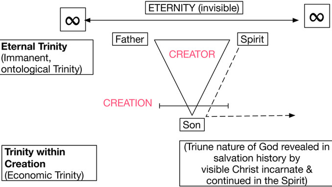 The Trinity – A Contemporary Review  (Part 1/2)