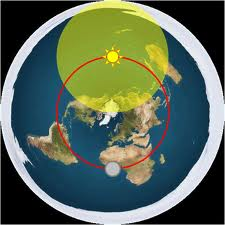 Trajectory of sun and moon...