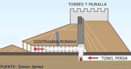 Esquema de la intoxicación por gases en Dura Europos
