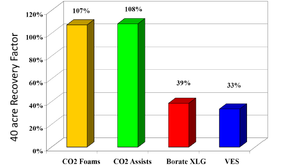 Chart showing recovery factor for CO2 foams (107%), CO2 Assists (108%), Borate XLG (39%) and VES (33%)