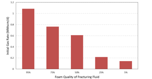 Chart showing Initial Gas Rate to the percentage of foam quality of Fracturing Fluid