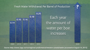 SUSTAINABLE WATER USE IN OILFIELD OPERATIONS