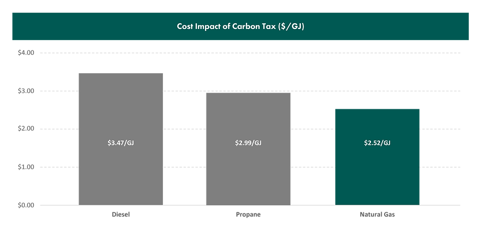 CarbonTax_Graph.png