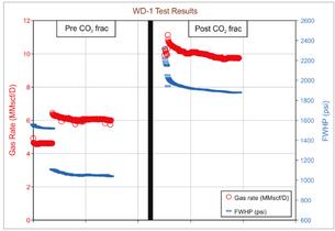 CO2 FOAM FRAC FLUIDS – REFRACTURE TREATMENT IN SAUDI ARABIA