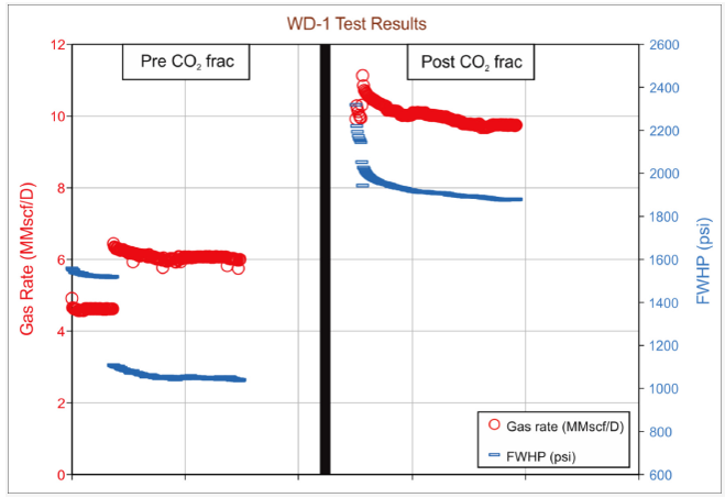 Chart showing gas rate test results pre and post CO2 frac