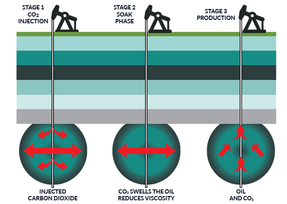 Diagram showing the three stags of a Huff'n'Puff process