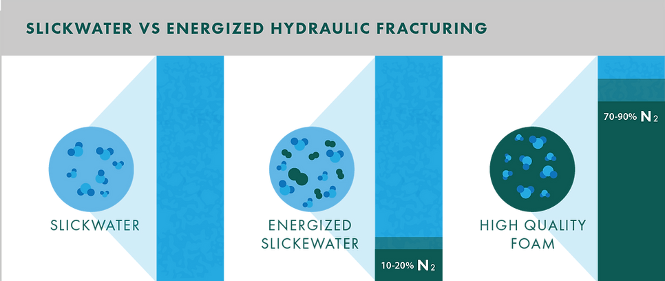 Diagram showing the difference between slickwater, energized slickwater and high quality N2 foam