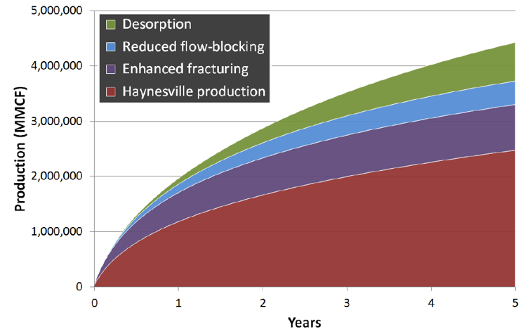 Chart showing production to timeline in years with the same four mechanisms with CO2 fracturing