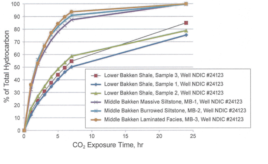 Chart showing how CO2 Effectively Removes Oil from Bakken Cores