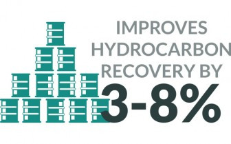 Infographic showing Huff'n'Puff improves hydrocarbon recovery by 3-8%