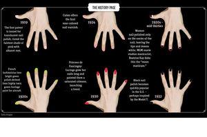 The History of Nail Polish