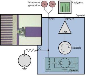 Esquema do dispositivo usado pela equipe para gerar fótons a partir da escuridão e usá-los para fazer cálculos. [Imagem: Pasi Lahteenmaki et al. - 10.1038/ncomms12548]