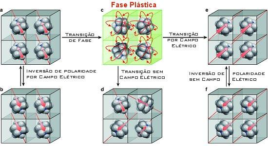 O novo cristal plástico é ferroelétrico a temperatura ambiente, alternando para uma fase plástica e mais flexível a temperaturas mais elevadas. [Imagem: Jun Harada el al. - 10.1038/NCHEM.2567]