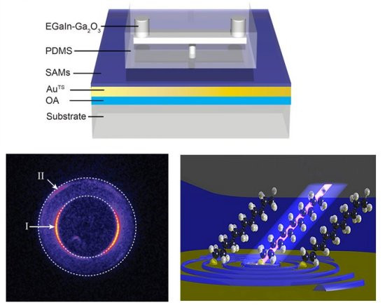 Esquema do dispositivo. Embaixo, à direita: elétrons (rosa) que tunelam através de uma única molécula orgânica dão origem aos plásmons (ondulações em azul) na interface entre a camada orgânica e o eletrodo abaixo. A luz é emitida de pontos discretos na junção, que brilham em cores diferentes.[Imagem: Wei Du et al. - 10.1038/nphoton.2016.43]