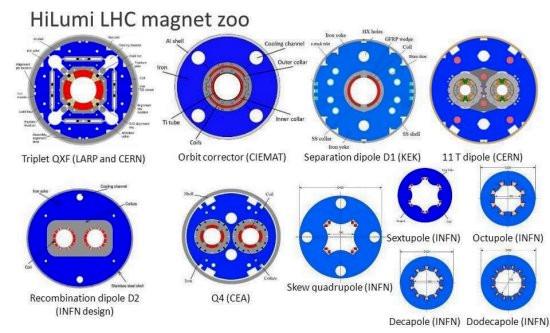 O anel completo do LHC, medindo 27 km, exigirá a construção de pelo menos 150 tipos diferentes de ímãs supercondutores. [Imagem: F.Savary/CERN]