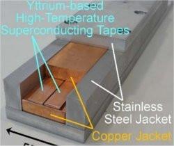 Os testes deverão bater o recorde mundial de corrente elétrica por supercondutores em condições próximas ao uso prático. [Imagem: National Institutes of Natural Sciences]