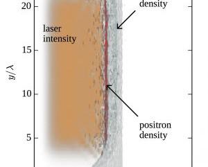 Matéria e antimatéria podem ser criadas com laser