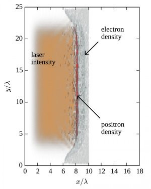O pulso de laser se propaga ao longo do eixo X, enquanto a superfície da folha metálica fica na perpendicular.[Imagem: Kostyukov/Nerush/IAP RAS]