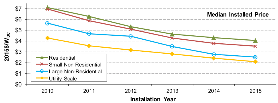 THE INSTALLED PRICE OF SOLAR IN DOLLARS PER WATT OF RATED GENERATION CAPACITY HAS DECLINED SIGNIFICANTLY ACROSS ALL CATEGORIES SINCE 2010. (CREDIT: LBNL)