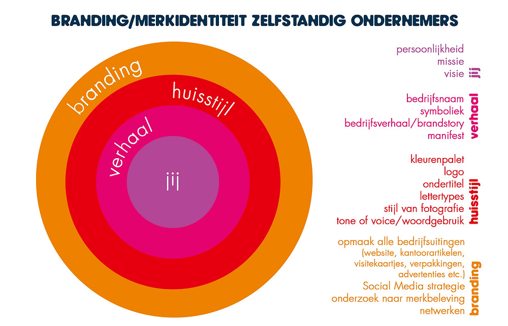 Branding/merkidentiteit van en voor zelfstandig ondernemers bestaat uit meerdere lagen.