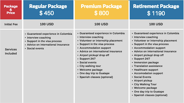 My Experience with Internships Colombia | Internships Colombia