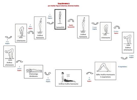 Surya Namaskar : le flux