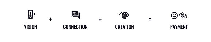 The Creator Connect Process