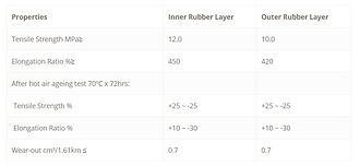 physical properties of rubber material.j