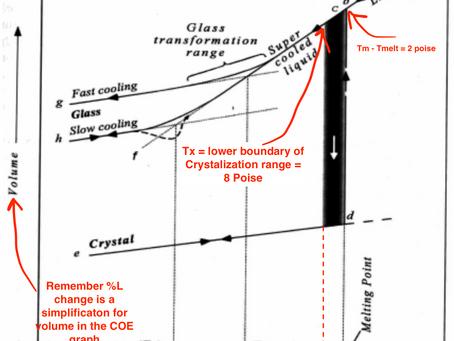 Avoiding Crystalization (Devitrification, Devit)