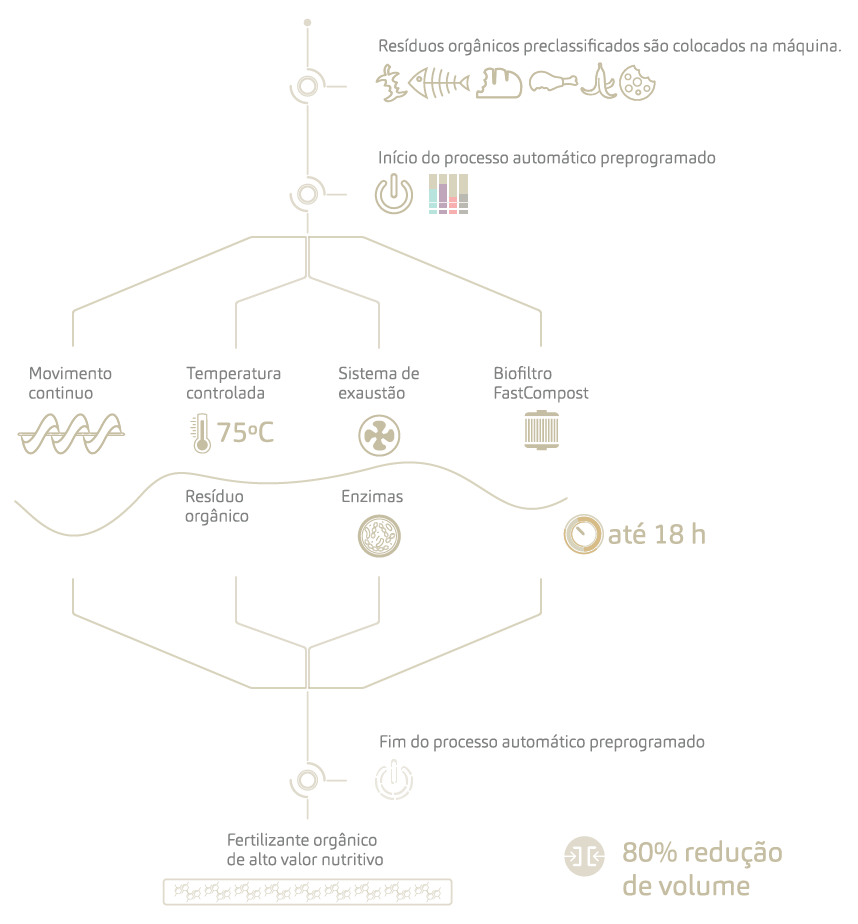 FastCompost _ Infographic 1_Como funcion