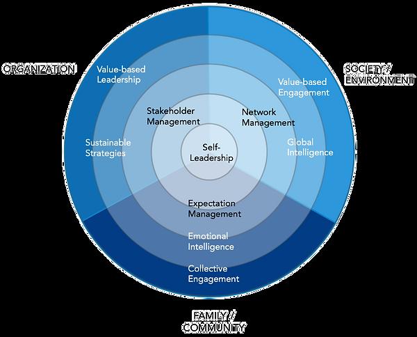 Essence_of_leadership_edited.png