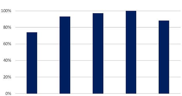SRS Graph.jpg