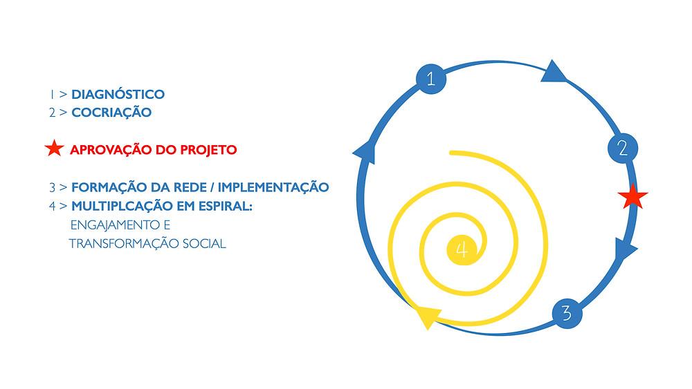 Metodologia Spiral Criativa: Cultura e Educação como meio para inovação e transformação social em 4 passos