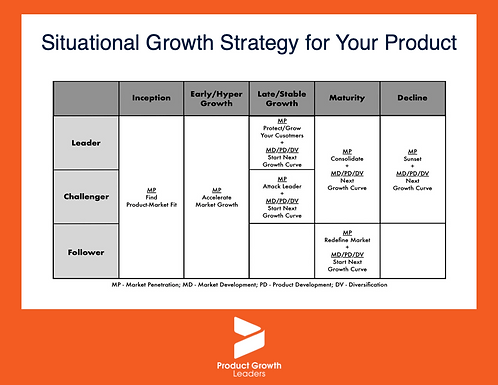 Situational Growth Strategy for Your Product