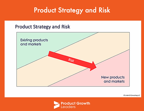 Product Strategy and Risk