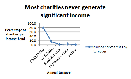 Typical charity income.png