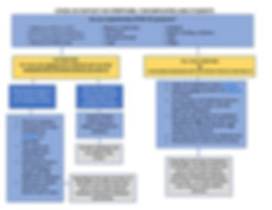 decision tree for covid contact, symptom