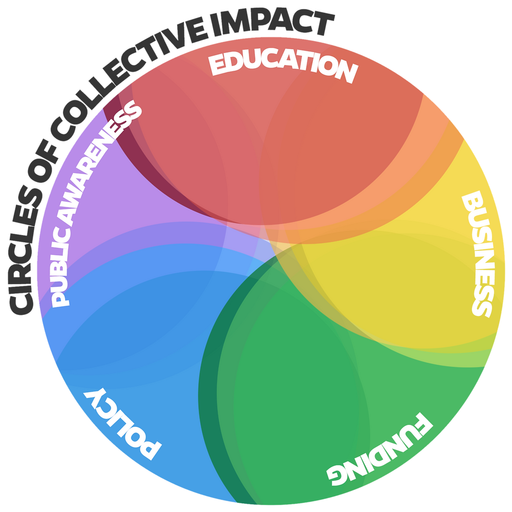 5 overlapping circles with text: Circles of Collective Impact. Education, Business, Funding, Policy, Public Awareness