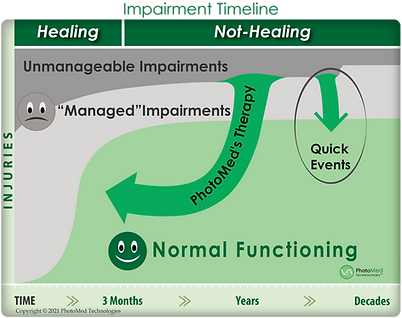 impairment-timeline-return-to-normal-healing.png