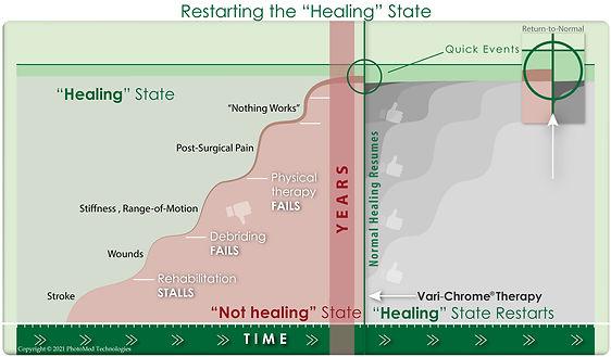 RestartingHealingPhaseB.jpg