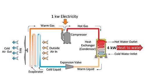 Calitec air to water heat pump working p
