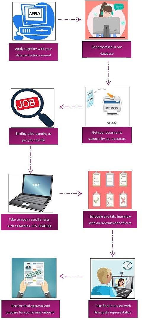 Recruitment process..jpg