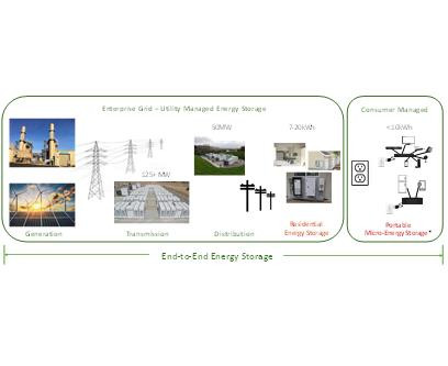 Energy Storage - No one should be excluded